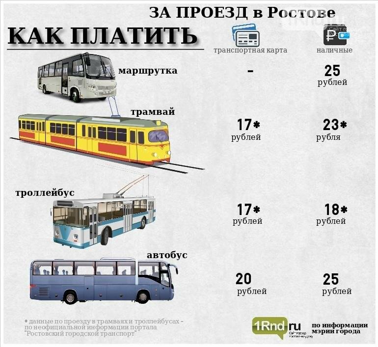 Продажу транспортных карт обещают открыть в киосках Ростдонпечати, фото-1