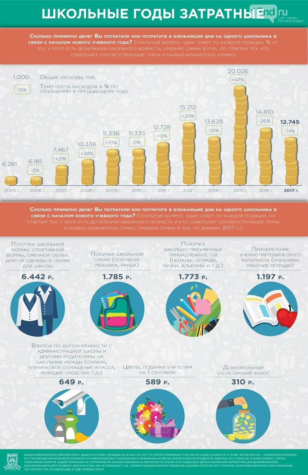 ВЦИОМ: россияне стали тратить на подготовку к школе меньше, фото-1, Инфографика: ВЦИОМ