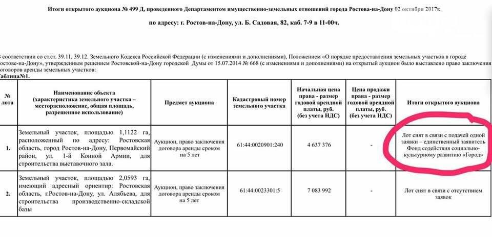 Законность строительства музея в парке Островского вызвала сомнения у общественников Ростова, фото-2