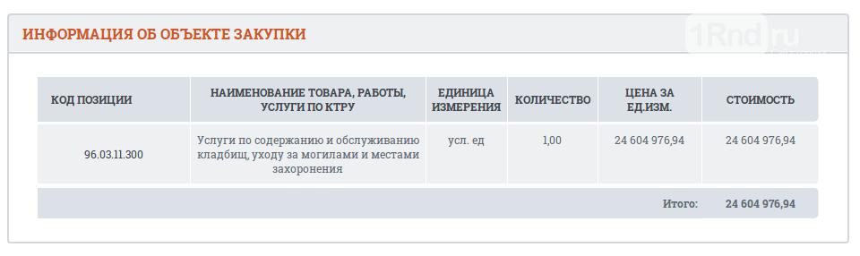На содержание восьми ростовских кладбищ направят почти 25 млн рублей, фото-1