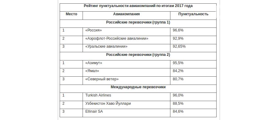 Самые пунктуальные авиакомпании назвал ростовский аэропорт Платов, фото-1