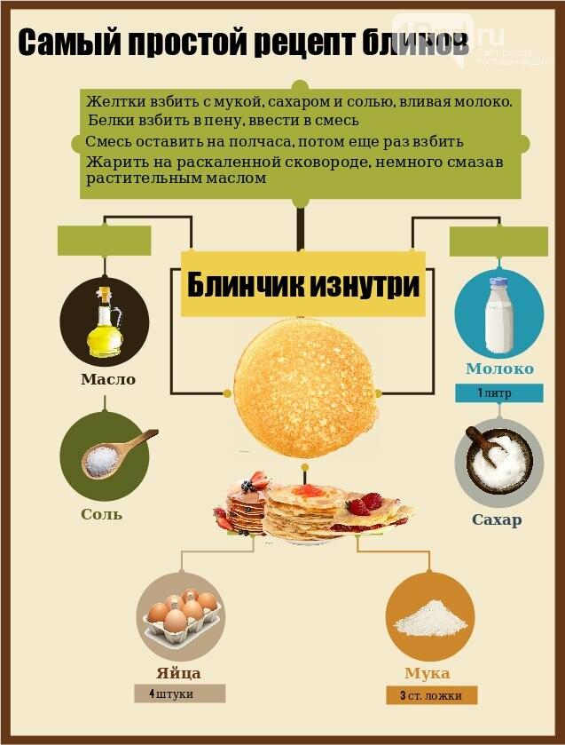 Масленица продолжается: самый простой рецепт блина в одной картинке, фото-1, Инфографика: 1rnd.ru