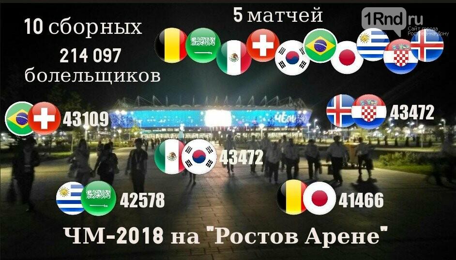 За время ЧМ-2018 на «Ростов Арене» побывали более 214 тысяч зрителей, фото-1