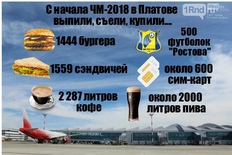 С начала ЧМ-2018 пассажиры аэропорта Ростова съели 1,5 тысячи бургеров и выпили 2 тысячи литров пива, фото-1