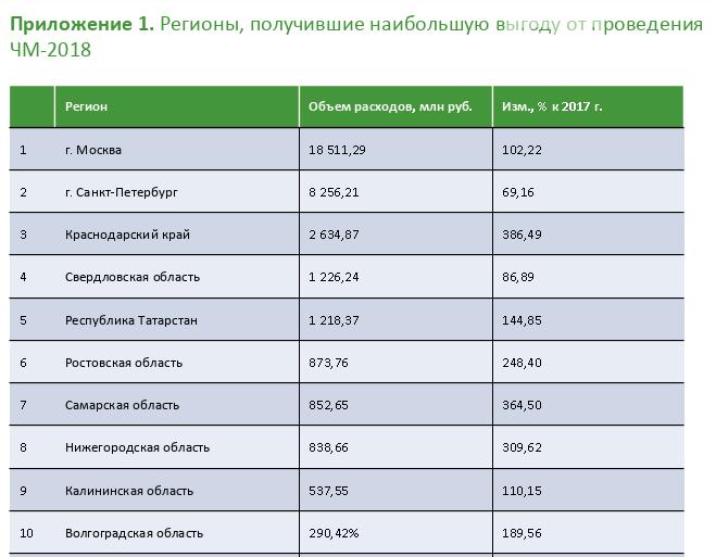 Ростовская область заняла шестое место по тратам иностранцев во время ЧМ-2018, фото-1