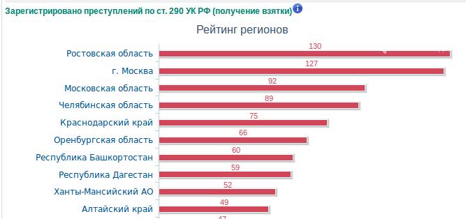 Ростовская область стала лидером среди регионов России по числу взяток, фото-1, Фото: http://crimestat.ru/