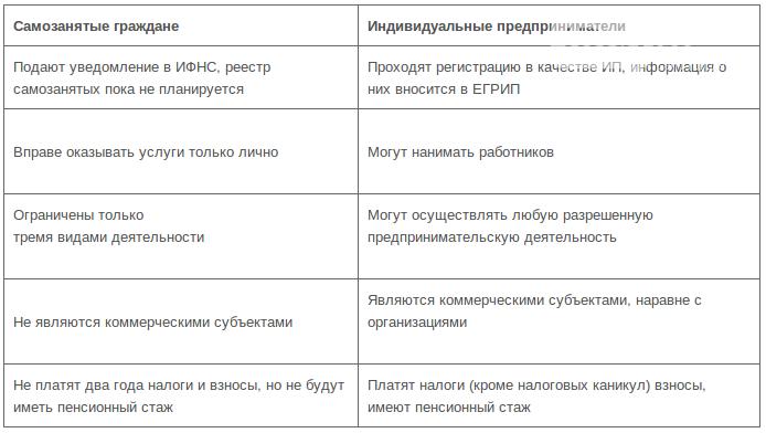 Бизнес-экспертиза: Самозанятые. Самые популярные виды деятельности, фото-1, Иллюстрация: http://vse-dlya-ip.ru/