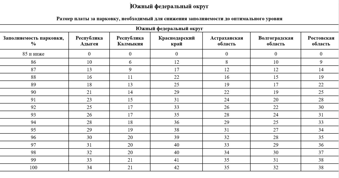 Стоимость платной парковки в Ростове-на-Дону может измениться , фото-1