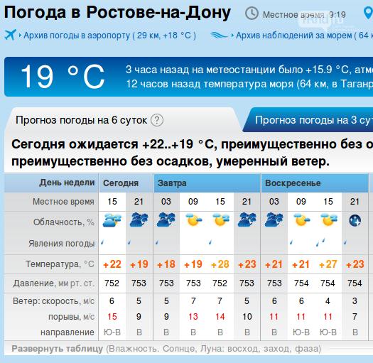 Временами дождь: в Ростове-на-Дону на выходных прогнозируют от +19 до +28 °C, фото-1