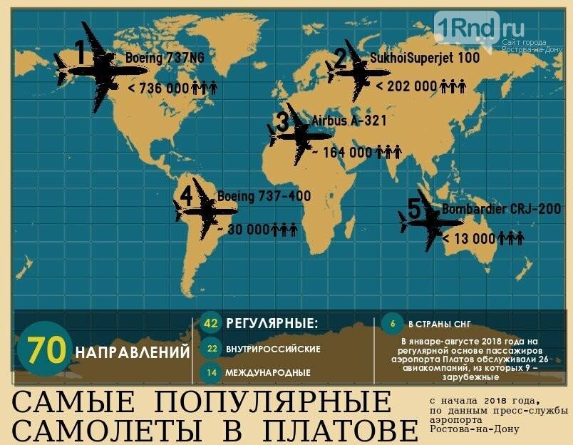 Рейтинг самых популярных авиалайнеров составили в аэропорту Ростова, фото-1, Инфографика: Саша Савичева / 1rnd.ru