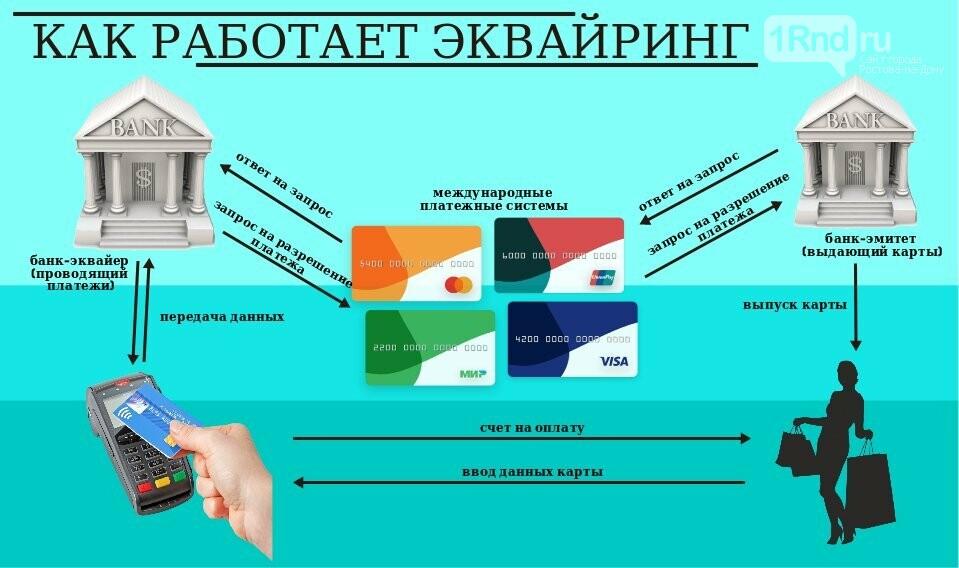 Бизнес-экспертиза: что такое эквайринг и как это работает?, фото-4, Инфографика: 1rnd.ru
