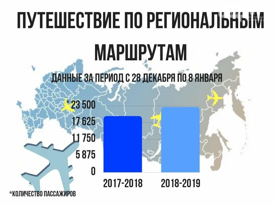 Аэропорт Платов поставил новый рекорд в зимние каникулы, фото-2