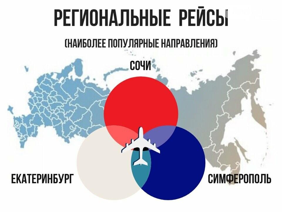 Аэропорт Платов поставил новый рекорд в зимние каникулы, фото-3