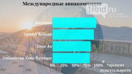 Аэропорт Платов составил рейтинг самых пунктуальных авиакомпаний, фото-3