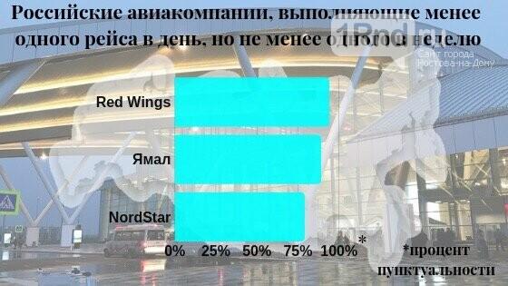 Аэропорт Платов составил рейтинг самых пунктуальных авиакомпаний, фото-2