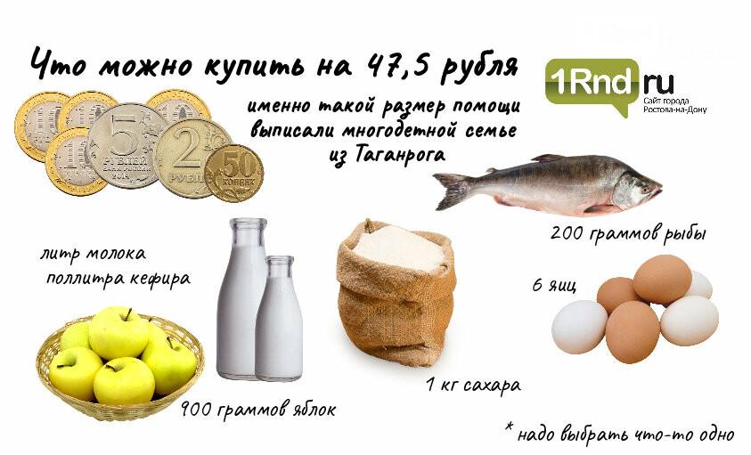 Инфографика: что можно купить на 47,5 рубля в Ростове и Таганроге, фото-1