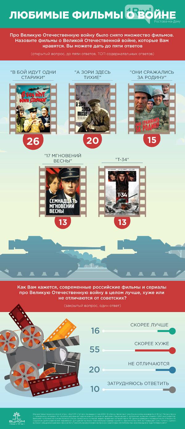 В  рейтинг самых любимых фильмов о войне включили «Т-34», фото-1