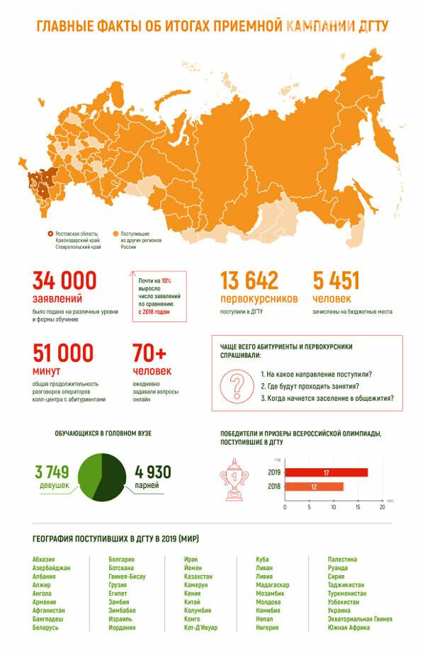 Почти 14 тысяч первокурсников в новом учебном году начнут обучение в ДГТУ , фото-1
