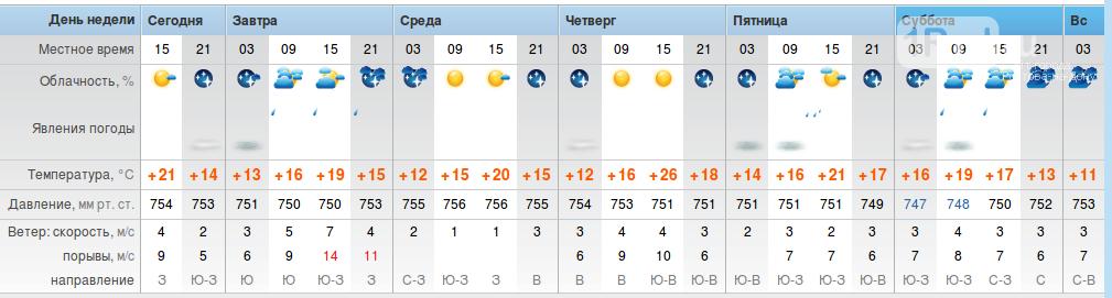 Резкое потепление ожидается в Ростовской области в первую неделю октября, фото-1