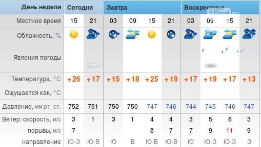 С воскресенья в Ростовской области начнется небольшое похолодание, фото-1