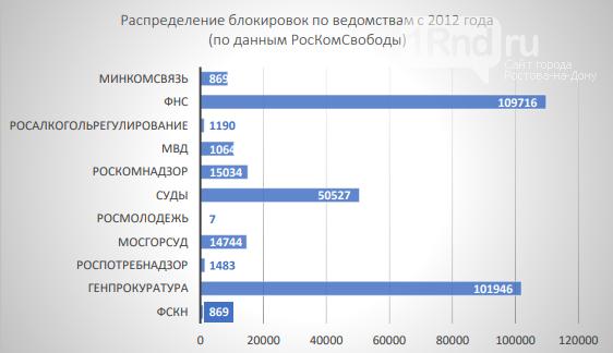 Ростовская область оказалась в топе рейтинга регионов с самым несвободным интернетом, фото-2
