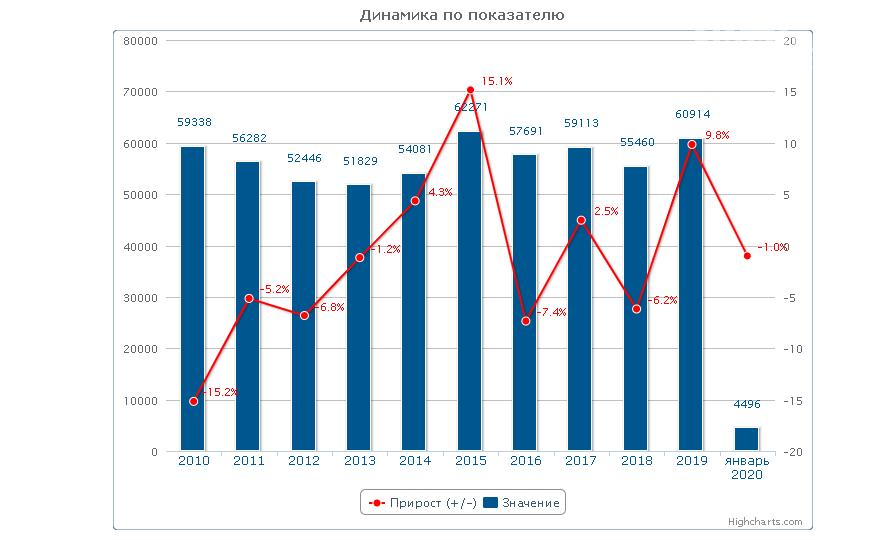 Ростовская область вошла в топ-6 самых преступных регионов России, фото-2, Диаграммы с сайта Генпрокуратуры РФ