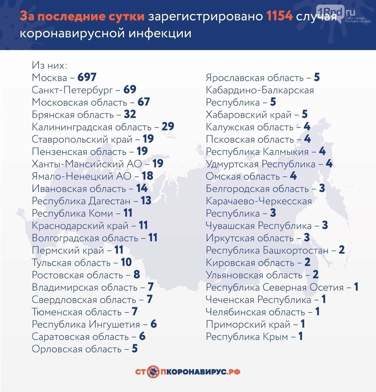 Восемь новых случаев коронавируса зафиксировали в Ростовской области , фото-1