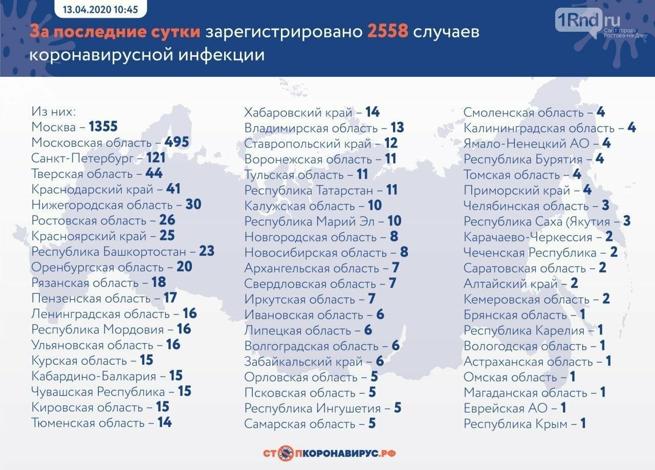 Ростовская область вошла в Топ-10 регионов России по приросту заболевших коронавирусом, фото-1