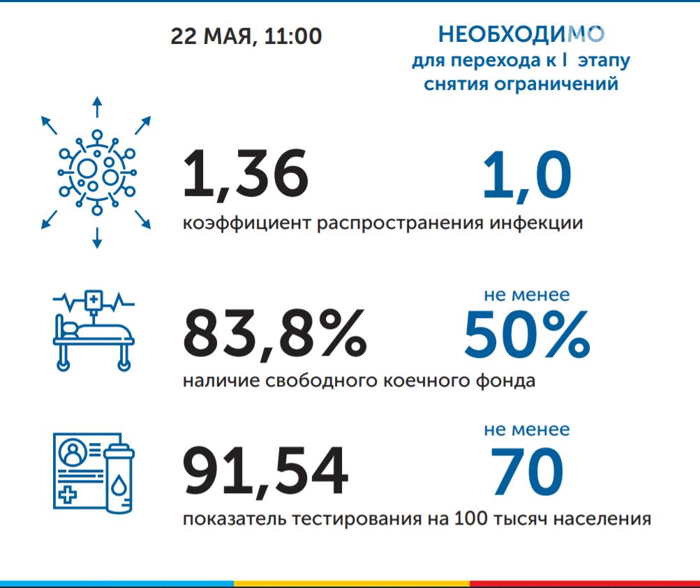 Прирост новых заболевших в Ростовской области превысил общероссийский показатель, фото-4