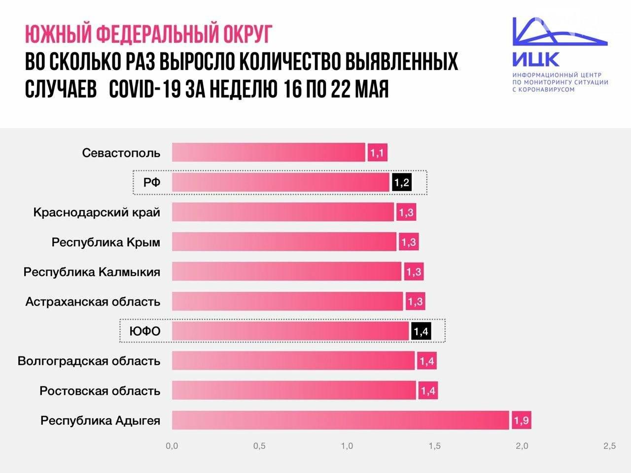Прирост новых заболевших в Ростовской области превысил общероссийский показатель, фото-1