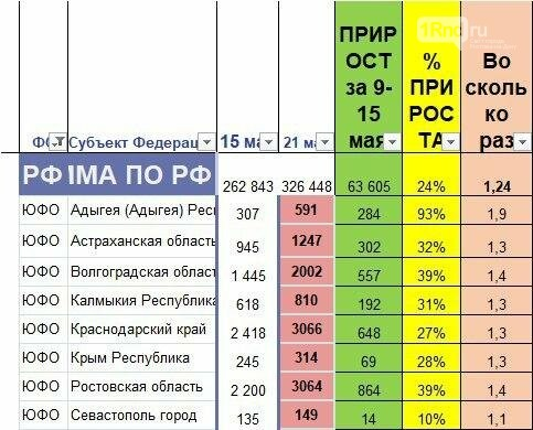 Прирост новых заболевших в Ростовской области превысил общероссийский показатель, фото-2