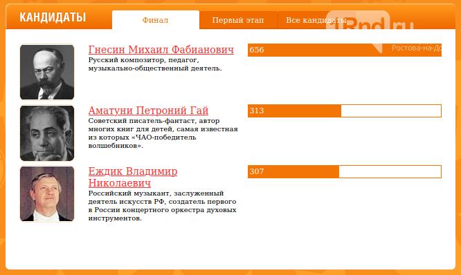 В Ростове выбрали обладателя новой именной звезды на Ворошиловском проспекте, фото-1