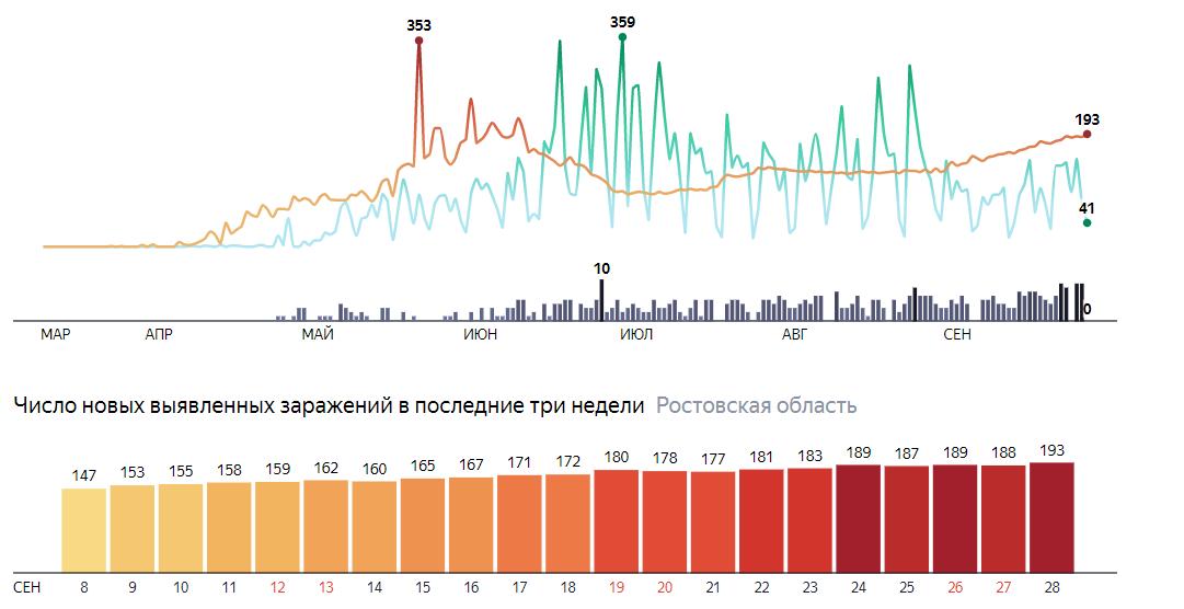 Сити-менеджер Ростова рассказал о второй волне коронавируса и будущих ограничениях, фото-1