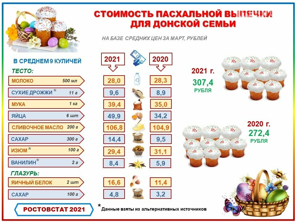 статистика Ростовстата