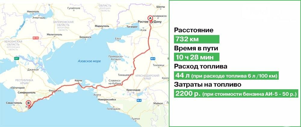 Старая дорога по Крыму: время в пути, расход топлива, Инфографика 1rnd.ru