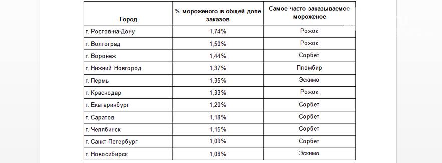 Ростов-на-Дону возглавил рейтинг городов - любителей мороженого, фото-1