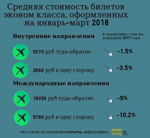 Цены набилеты на 1-ый квартал нынешнего года упали вростовском Платове