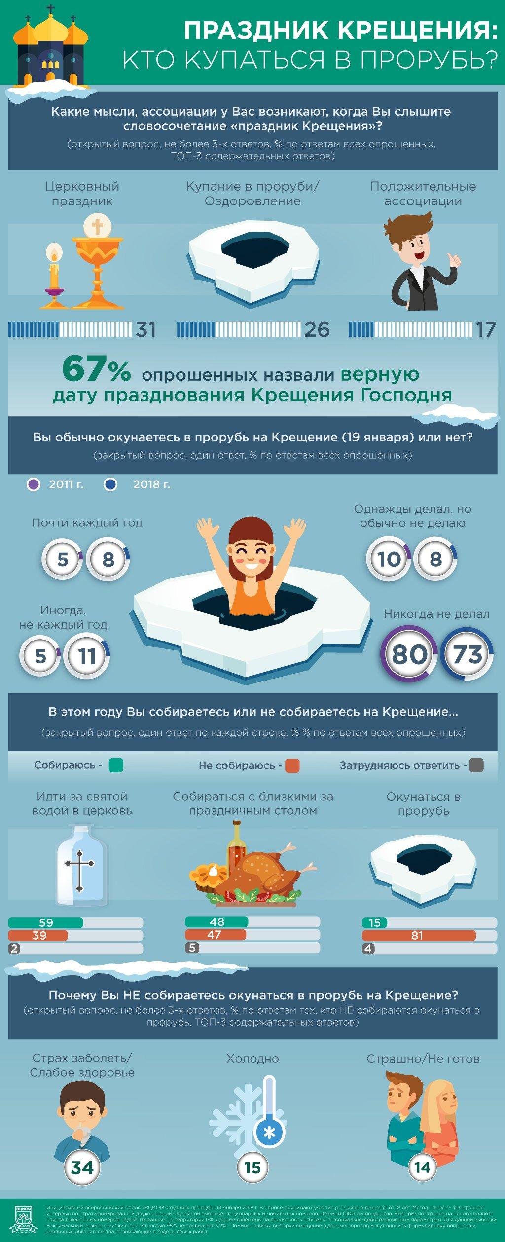 ВЦИОМ: Крещение для россиян – это в первую очередь церковный праздник, фото-1