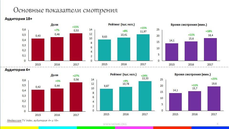 Телеканал «360» занял соседнюю позицию врейтинге федеральных каналов сРБКТВ