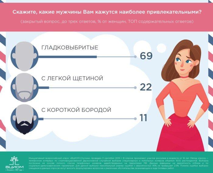 ВЦИОМ рассказал, любят ли россиянки бородатых мужчин, фото-2