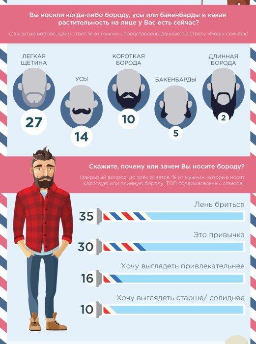 ВЦИОМ рассказал, любят ли россиянки бородатых мужчин, фото-1