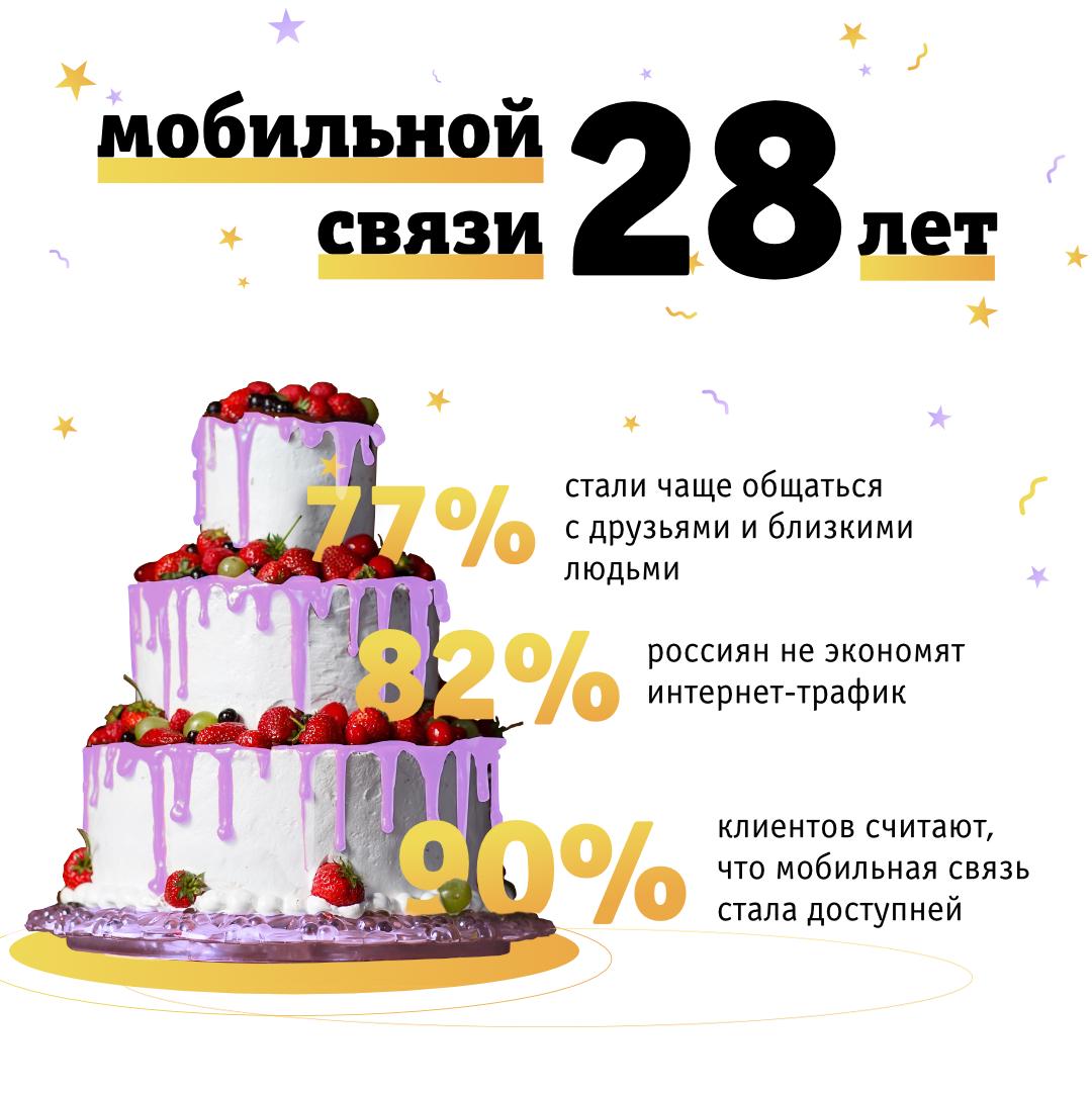 Мобильная связь за 28 лет своего существования изменила жизнь 73% россиян, фото-1