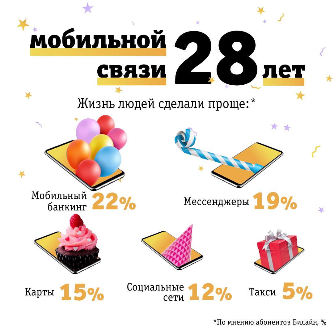Мобильная связь за 28 лет своего существования изменила жизнь 73% россиян, фото-2